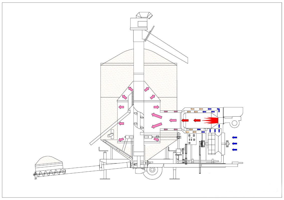 Принцип работы сушки зерновой шахтной