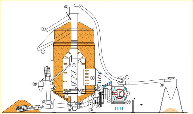 Agrimec AS 1150 hi tech мобильные зерносушилки